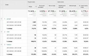 wpływ optymalizacji witryny na wzrost odwiedzin